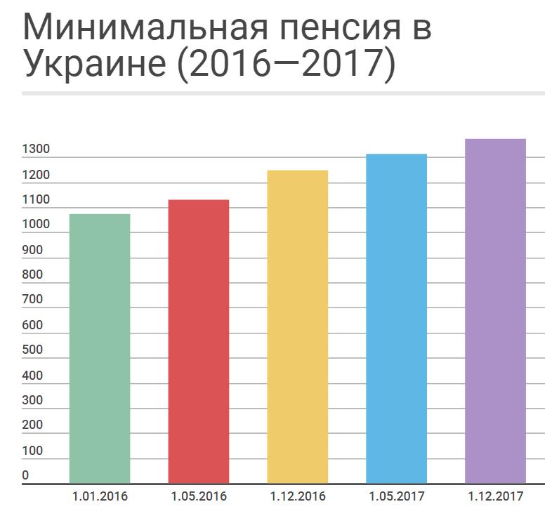 все рост пенсий в 2017 году в россии физической деятельности чередующейся