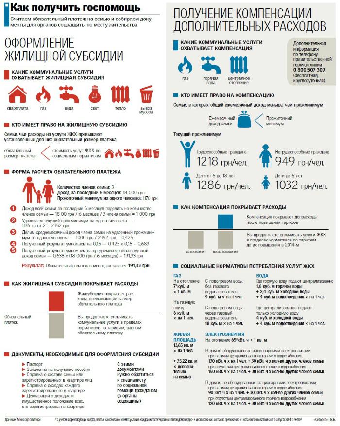 оформление документов на индивидуальное отопление харьковская обл Район: центр Москвы